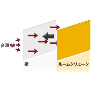 壁・床・天井など、音源からの透過場所が特定できる場合
